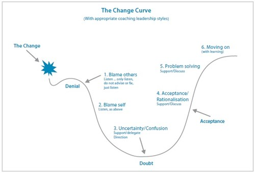 line graph outlining six steps of the change curve